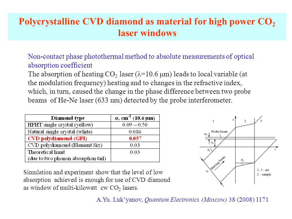 Polycrystalline CVD diamond as material for high power CO 2 laser windows Non-contact phase photothermal method to absolute measurements of optical absorption coefficient The absorption of heating CO 2 laser (λ=10.6 μm) leads to local variable (at the modulation frequency) heating and to changes in the refractive index, which, in turn, caused the change in the phase difference between two probe beams of He-Ne laser (633 nm) detected by the probe interferometer.