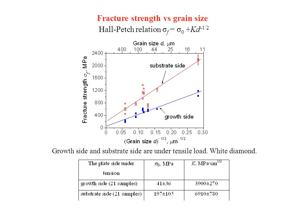 Fracture strength vs grain size Growth side and substrate side are under tensile load.