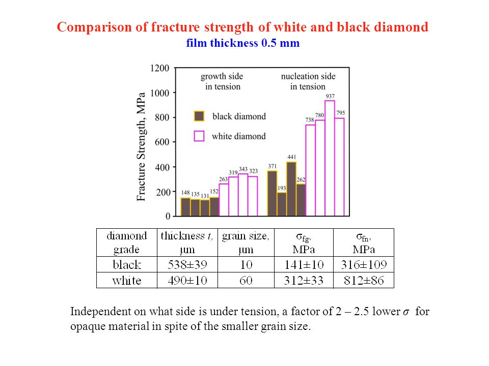 Comparison of fracture strength of white and black diamond film thickness 0.5 mm Independent on what side is under tension, a factor of 2 – 2.5 lower σ for opaque material in spite of the smaller grain size.