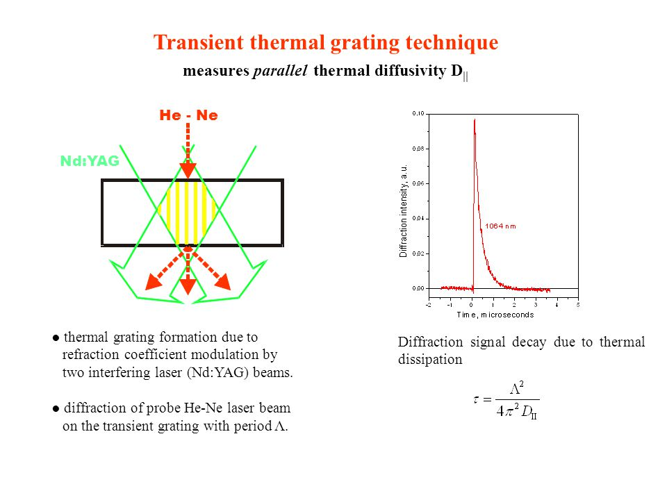 Transient thermal grating technique measures parallel thermal diffusivity D  ● thermal grating formation due to refraction coefficient modulation by two interfering laser (Nd:YAG) beams.