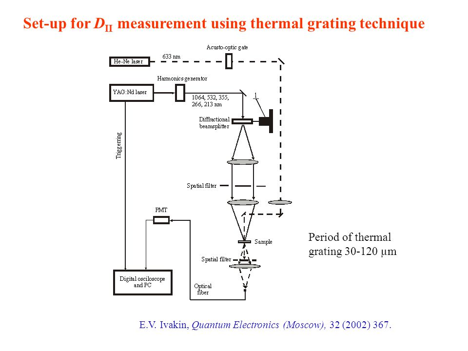 Set-up for D II measurement using thermal grating technique E.V.