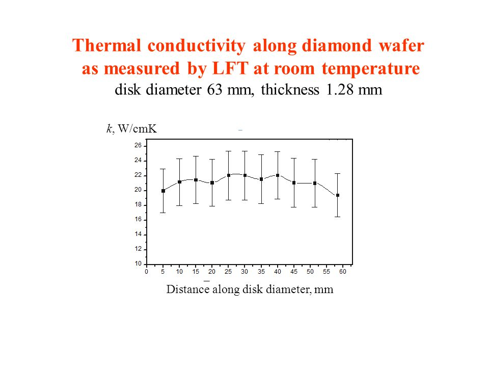 Correlation of optical absorption and parallel thermal conductivity At least a part of defects contribute both in enhanced absorption and in thermal resistance.