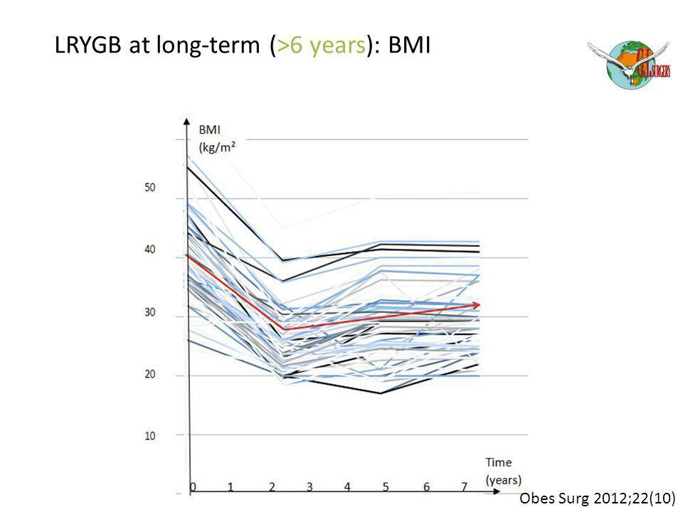 LRYGB at long-term (>6 years): BMI Obes Surg 2012;22(10)
