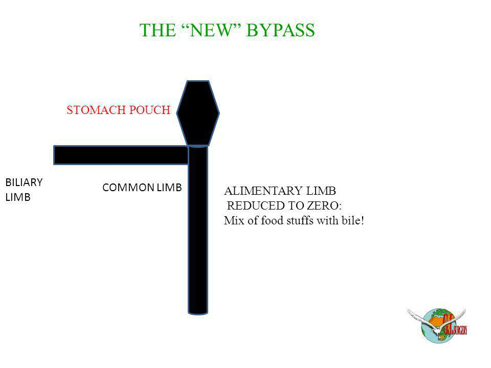 "STOMACH POUCH ALIMENTARY LIMB REDUCED TO ZERO: Mix of food stuffs with bile! THE ""NEW"" BYPASS BILIARY LIMB COMMON LIMB"