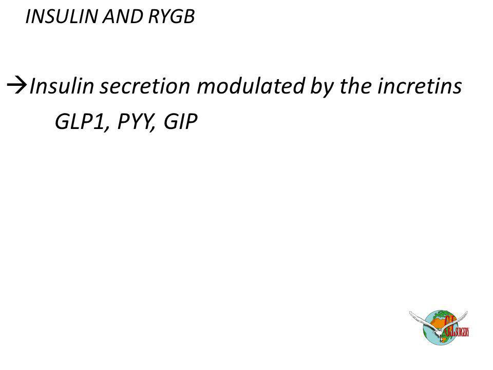 INSULIN AND RYGB  Insulin secretion modulated by the incretins GLP1, PYY, GIP