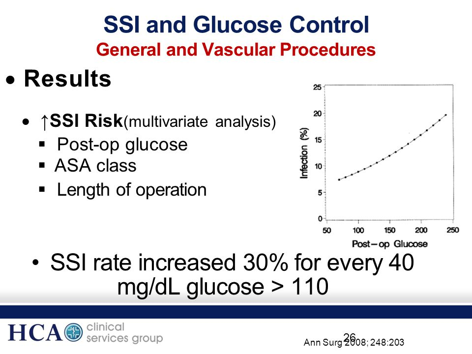SSI and Glucose Control General and Vascular Procedures  Results  ↑SSI Risk (multivariate analysis)  Post-op glucose  ASA class  Length of operat
