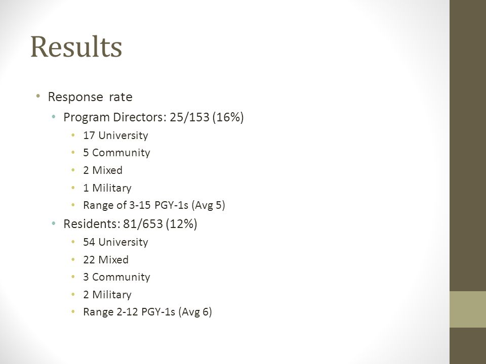 Results Response rate Program Directors: 25/153 (16%) 17 University 5 Community 2 Mixed 1 Military Range of 3-15 PGY-1s (Avg 5) Residents: 81/653 (12%