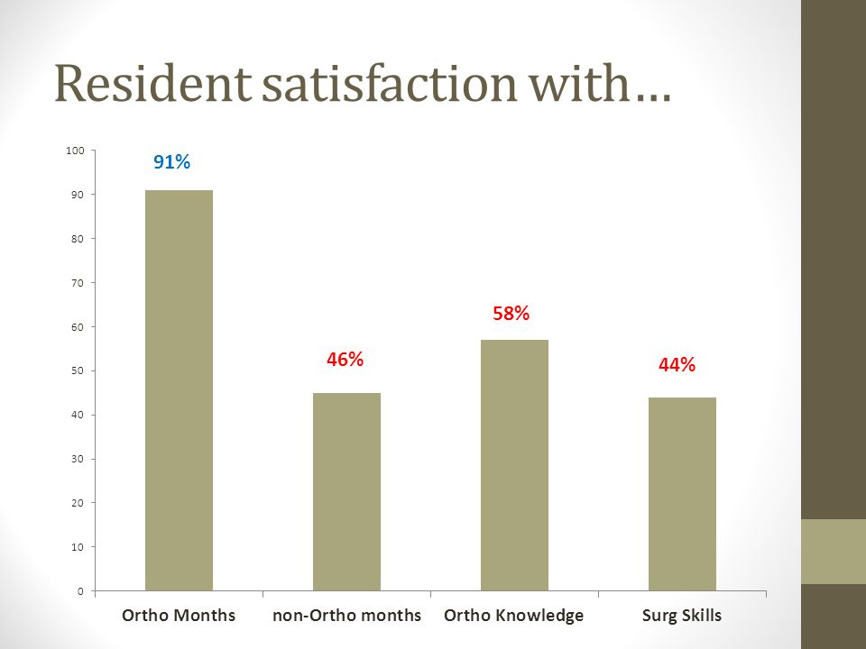 Resident satisfaction with… 46% 58% 44% 91%