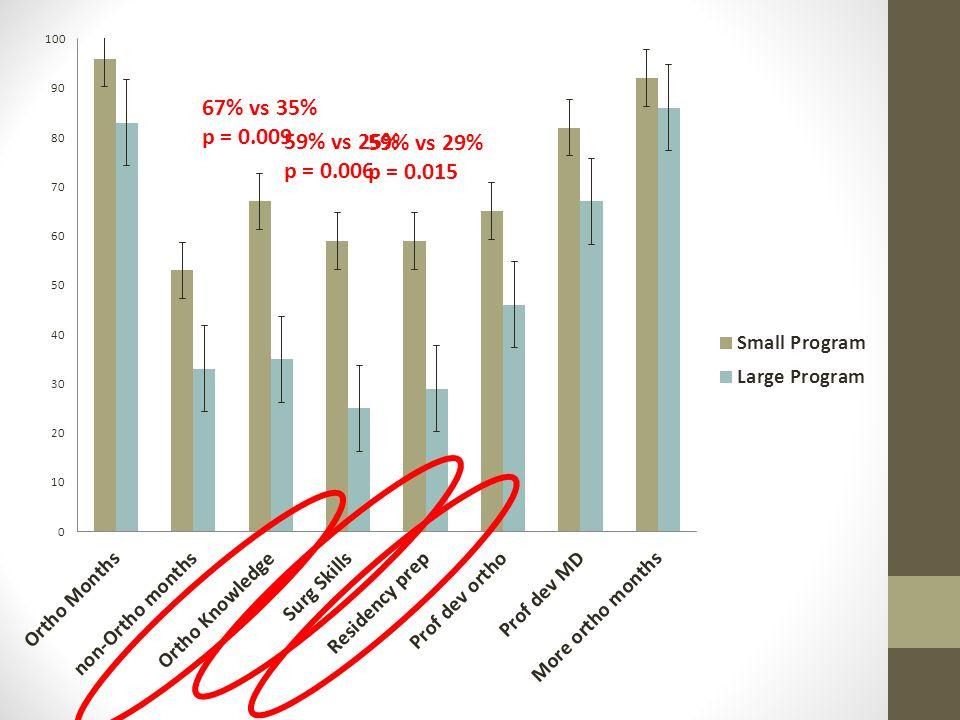 67% vs 35% p = 0.009 59% vs 25% p = 0.006 59% vs 29% p = 0.015
