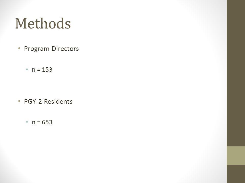 Program Directors n = 153 PGY-2 Residents n = 653