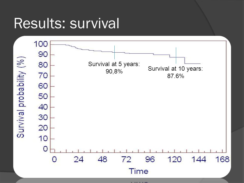 Results: survival Survival at 10 years: 87.6% Survival at 5 years: 90,8%