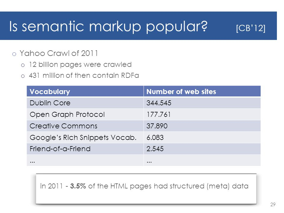 Is semantic markup popular.