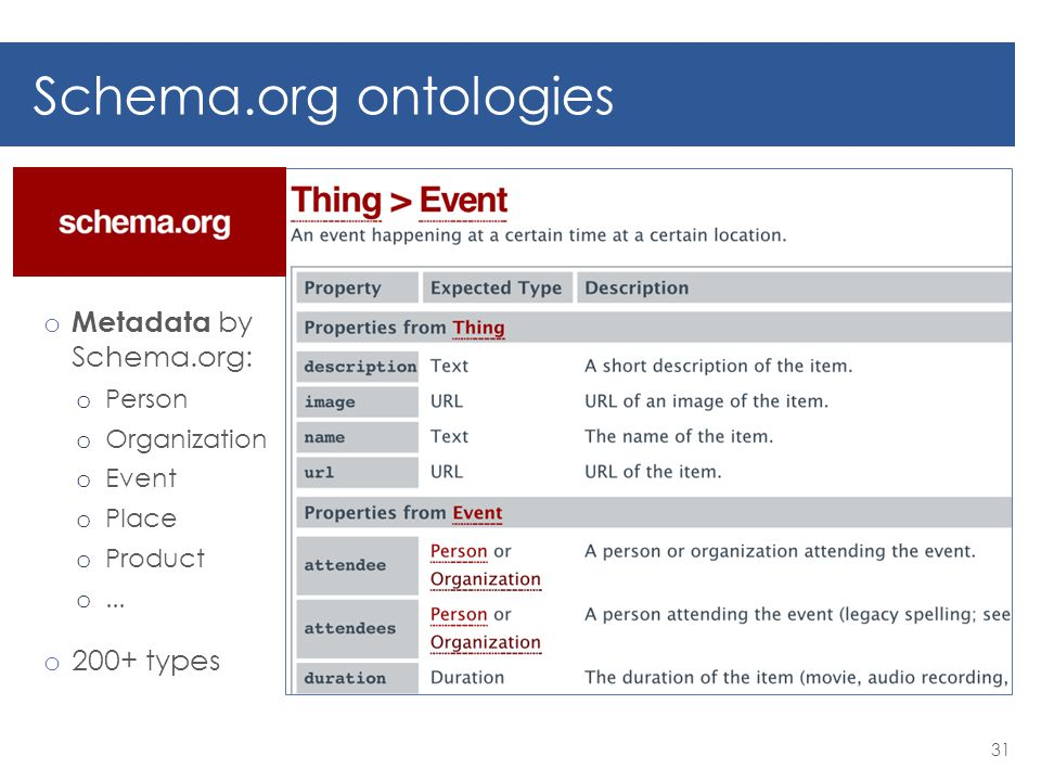 Schema.org ontologies o Metadata by Schema.org: o Person o Organization o Event o Place o Product o...