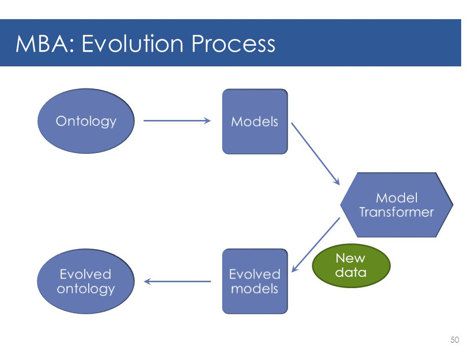 MBA: Evolution Process 50 Ontology Models Model Transformer Evolved models Evolved ontology New data