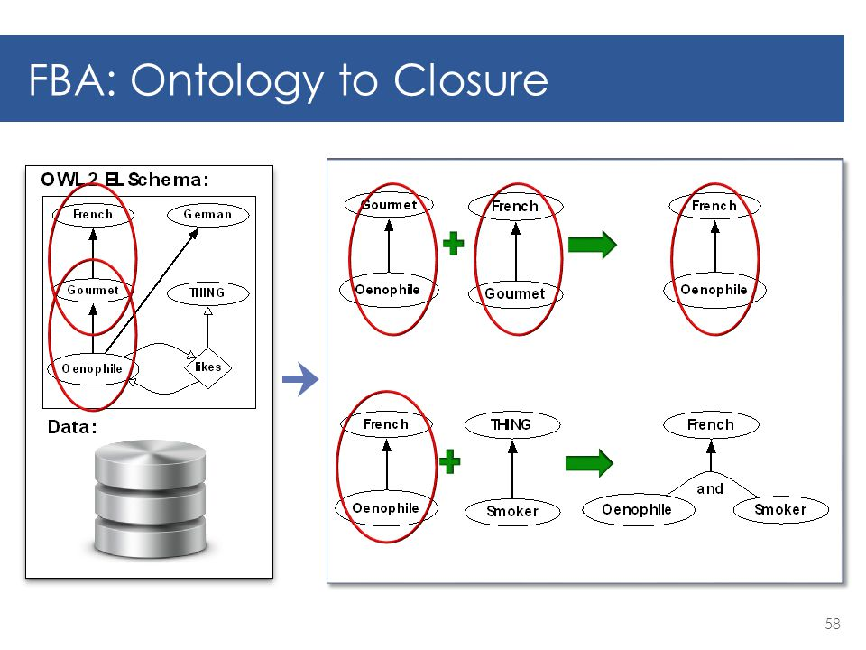 FBA: Ontology to Closure 58