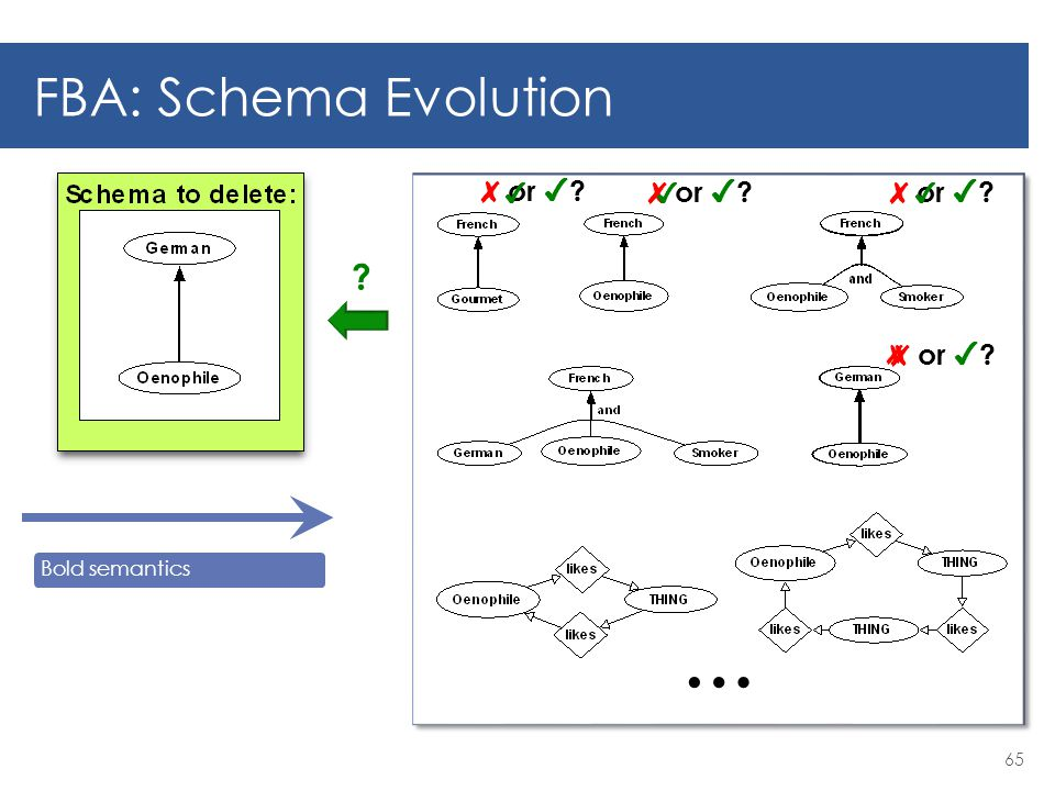 FBA: Schema Evolution 65 Bold semantics … ✘ or ✔ ✔ ✔ ✔ ✘