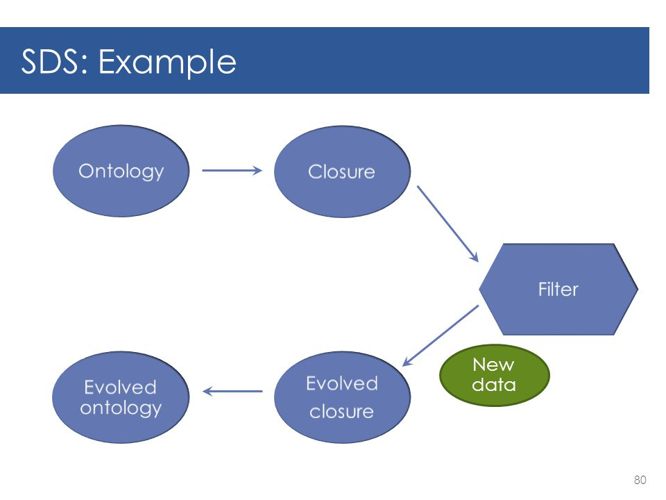 SDS: Example 80 Ontology Filter Evolved ontology New data Closure Evolved closure