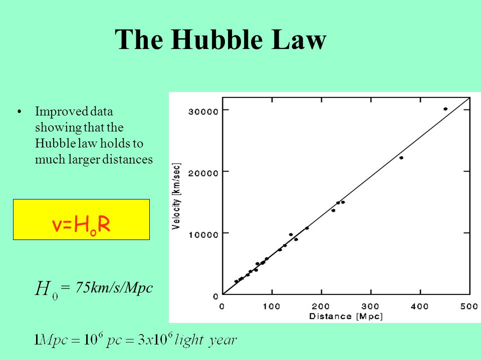 The Hubble Law Hubble's original data showing the galaxy velocities to be propor- tional to their distance v=H o R