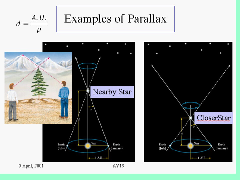 Stellar Parallax ParallaxParallax is the annual shift in a star's apparent position in the sky due to the Earth's orbital motion. The parallax angle i