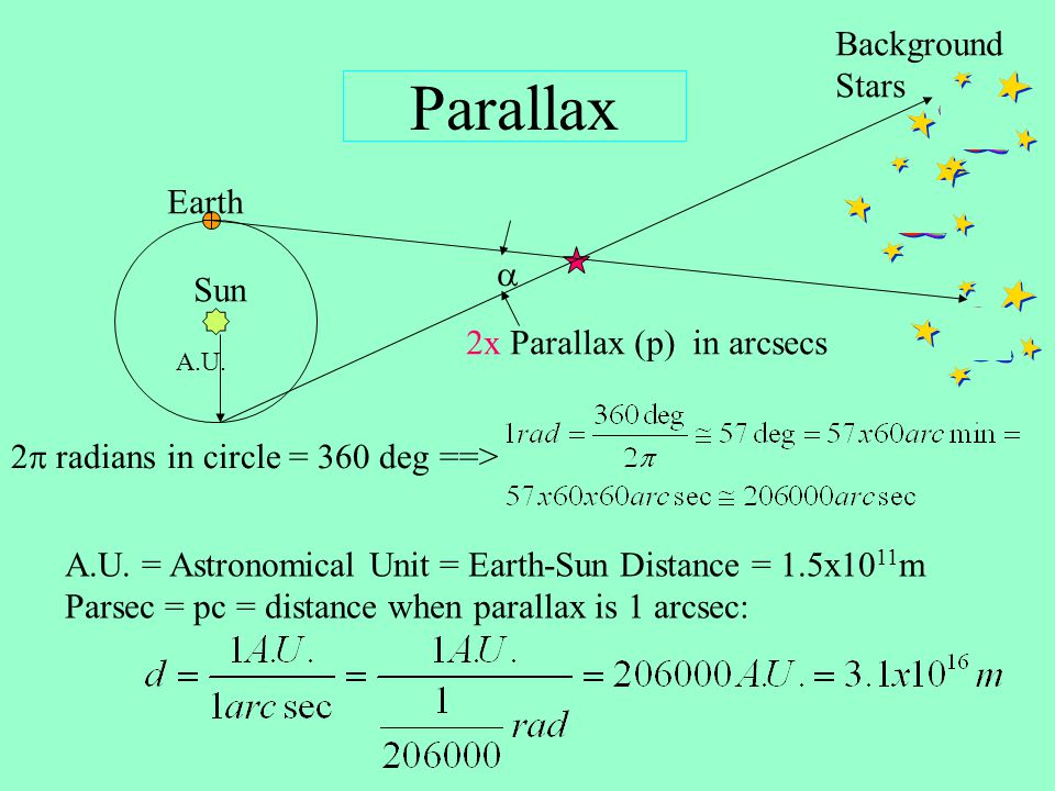 Parsec An object with a parallax of 1 arcsecond is located at the distance of 1 parsec. 1 pc = 3.26 light-years = 3.09 10 13 km 1 d (in parsecs) = ---