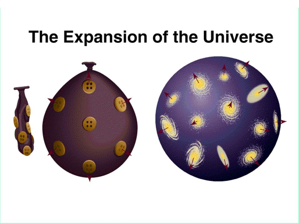 The Expansion of the Universe: One should consider the galaxies located on the surface of the sphere which expands with time. As the sphere expands al