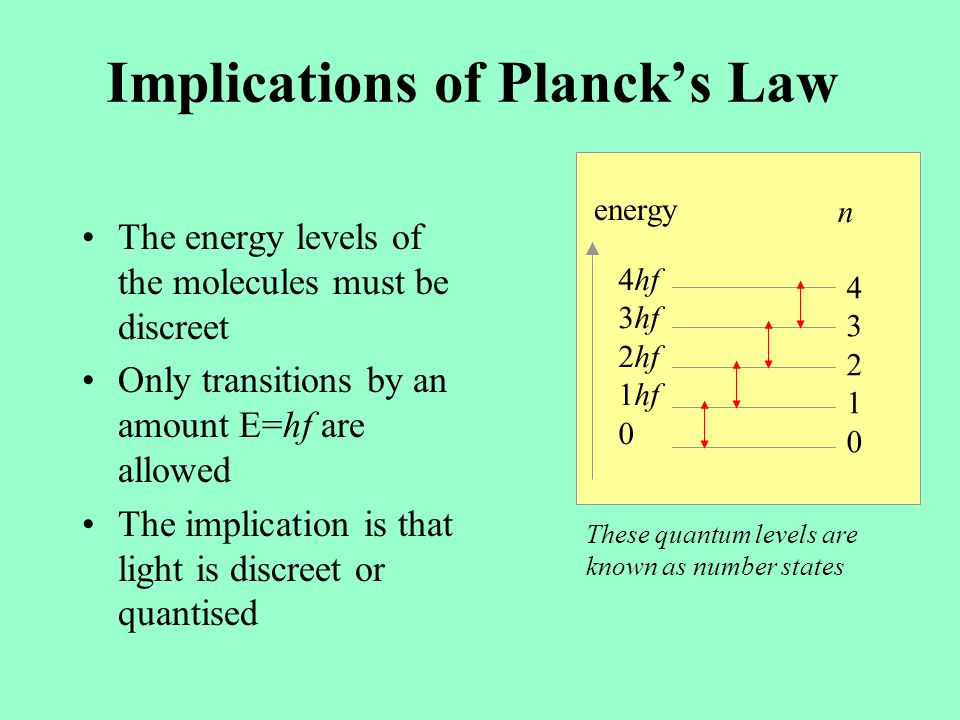 The Birth of the Quantum Max Planck –The energy contained in radiation is related to the frequency of the radiation by the relationship n is a positiv