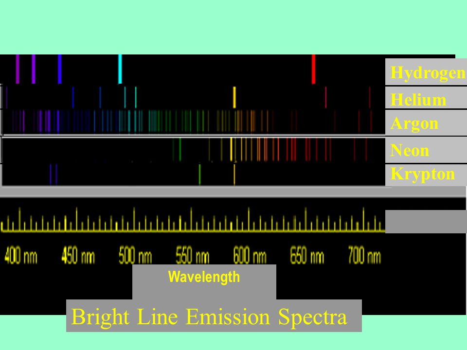 Absorption Spectra Pattern of dark spectral lines where light within a number of narrow frequency ranges has been removed.