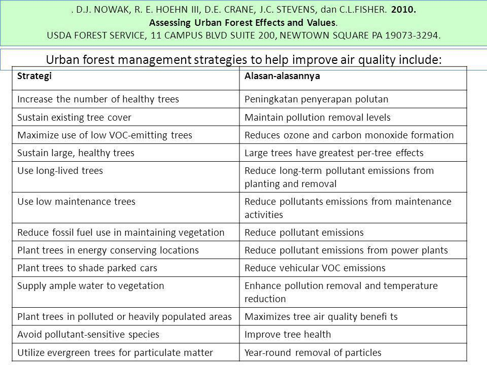 . D.J. NOWAK, R. E. HOEHN III, D.E. CRANE, J.C. STEVENS, dan C.L.FISHER. 2010. Assessing Urban Forest Effects and Values. USDA FOREST SERVICE, 11 CAMP