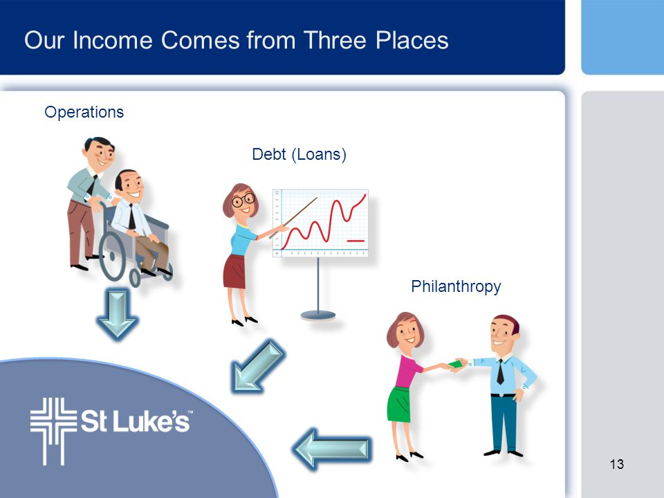 Our Income Comes from Three Places Operations Debt (Loans) Philanthropy 13