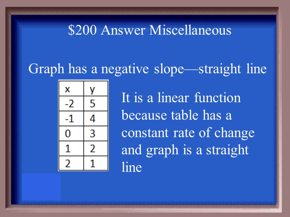 $200 Question Miscellaneous Make a table and graph for y = -x + 3 Is this equation linear Explain.