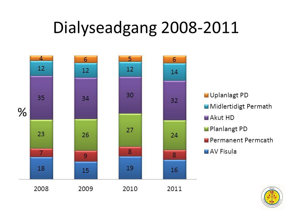 Dialyseadgang 2008-2011