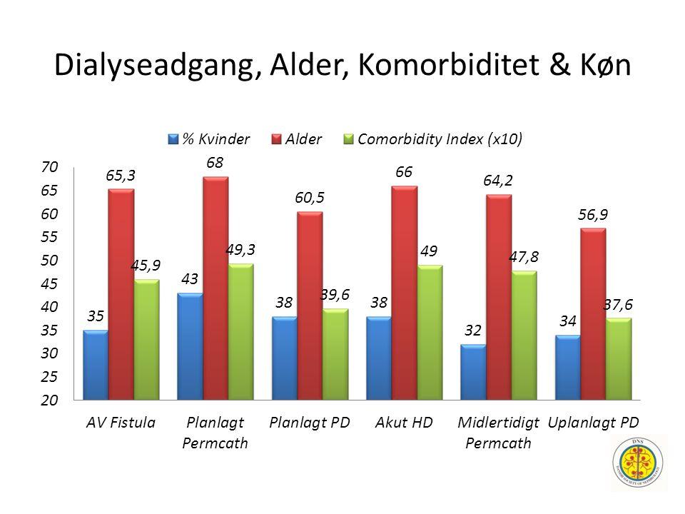 Dialyseadgang, Alder, Komorbiditet & Køn