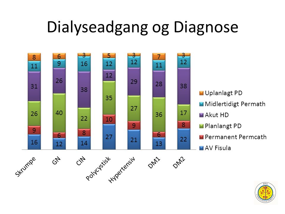 Dialyseadgang og Diagnose