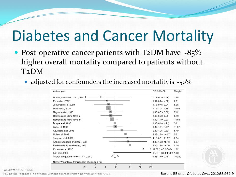 Diabetes and Cancer Mortality Post-operative cancer patients with T2DM have ~85% higher overall mortality compared to patients without T2DM adjusted f