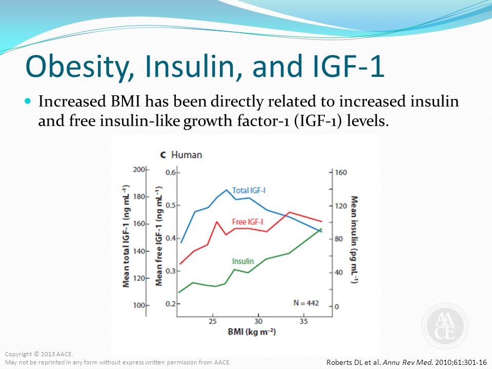 Obesity, Insulin, and IGF-1 Increased BMI has been directly related to increased insulin and free insulin-like growth factor-1 (IGF-1) levels. Roberts