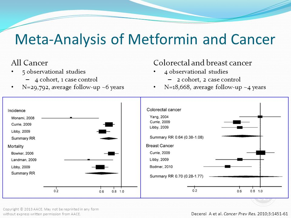 Meta-Analysis of Metformin and Cancer Decensi A et al. Cancer Prev Res. 2010;3:1451-61 All Cancer 5 observational studies – 4 cohort, 1 case control N