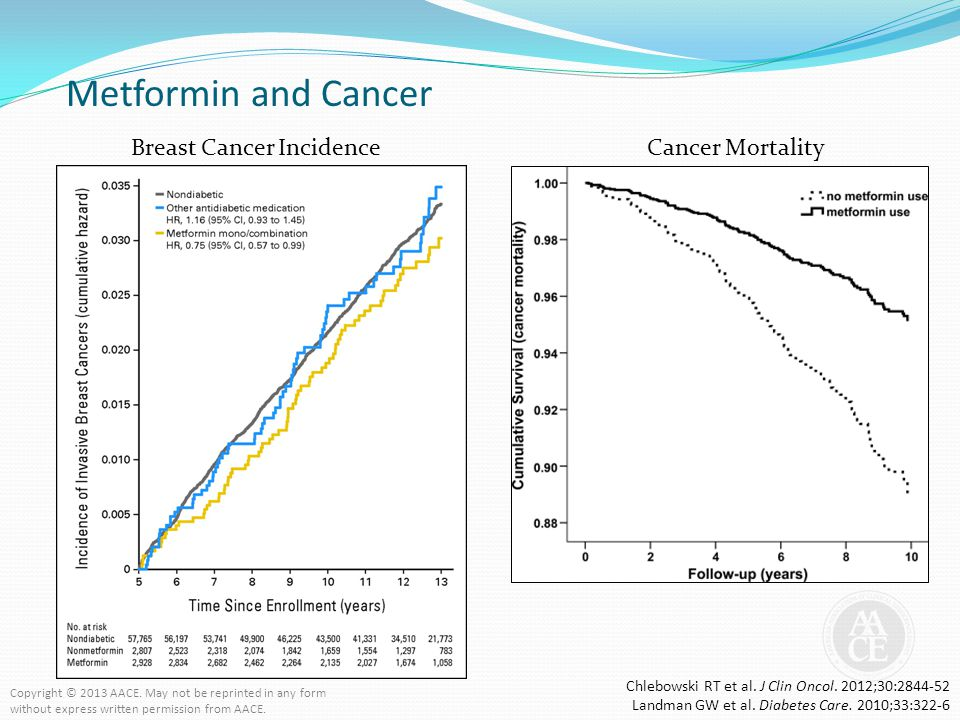 Metformin and Cancer Cancer MortalityBreast Cancer Incidence Chlebowski RT et al. J Clin Oncol. 2012;30:2844-52 Landman GW et al. Diabetes Care. 2010;