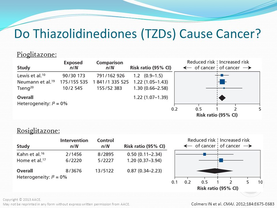 Do Thiazolidinediones (TZDs) Cause Cancer? Colmers IN et al. CMAJ. 2012;184:E675-E683 Pioglitazone: Rosiglitazone: Copyright © 2013 AACE. May not be r