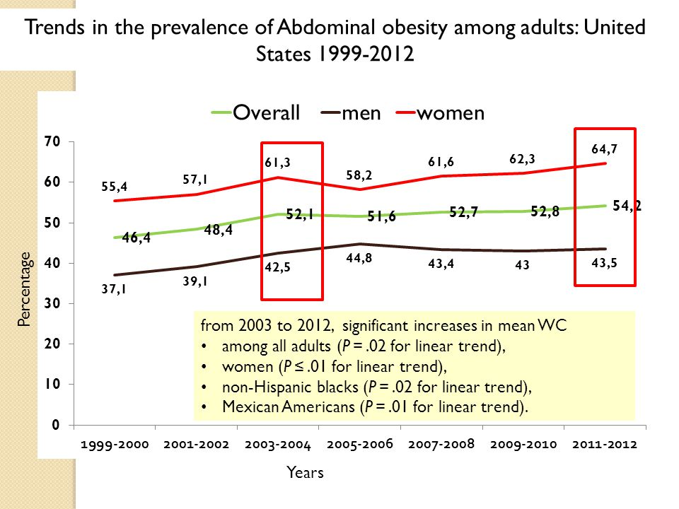 Percentage Years Trends in the prevalence of Abdominal obesity among adults: United States 1999-2012 from 2003 to 2012, significant increases in mean WC among all adults (P =.02 for linear trend), women (P ≤.01 for linear trend), non-Hispanic blacks (P =.02 for linear trend), Mexican Americans (P =.01 for linear trend).