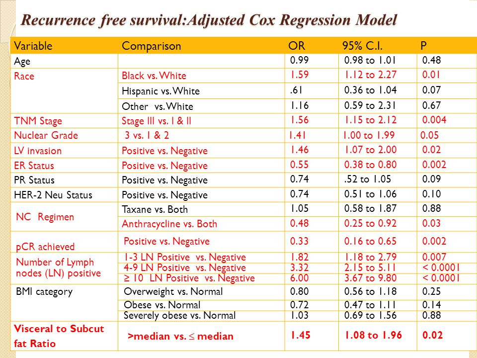 Recurrence free survival:Adjusted Cox Regression Model VariableComparisonOR95% C.I.P Age 0.990.98 to 1.010.48 Race Black vs. White 1.591.12 to 2.270.0
