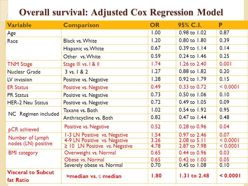 Overall survival: Adjusted Cox Regression Model VariableComparisonOR95% C.I.P Age 1.000.98 to 1.020.87 Race Black vs. White 1.200.80 to 1.800.39 Hispa
