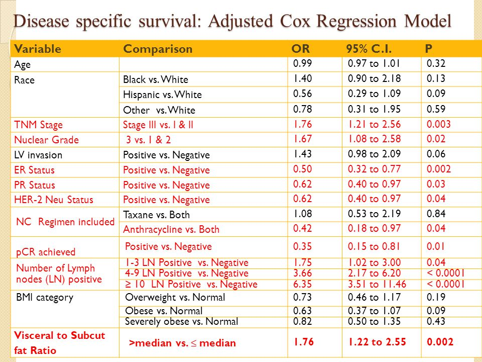 Disease specific survival: Adjusted Cox Regression Model VariableComparisonOR95% C.I.P Age 0.990.97 to 1.010.32 Race Black vs. White 1.400.90 to 2.180