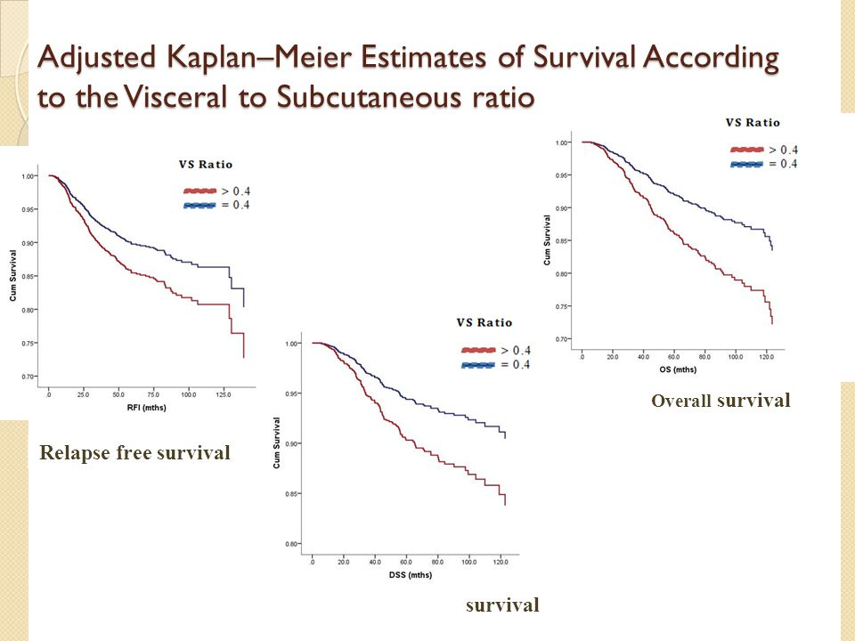 Adjusted Kaplan–Meier Estimates of Survival According to the Visceral to Subcutaneous ratio Relapse free survival Overall survival Disease specific survival