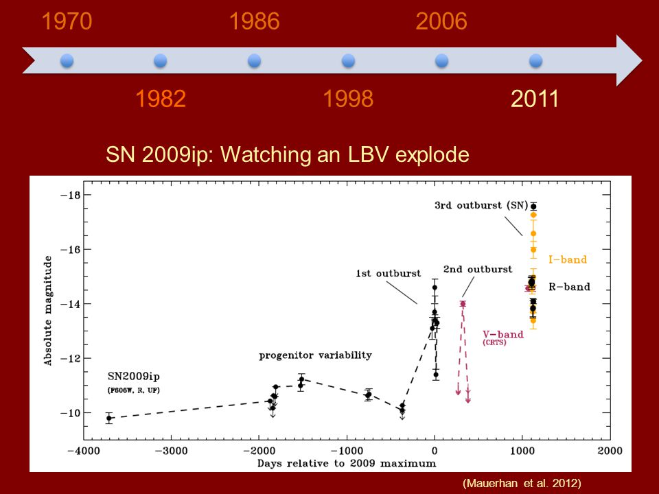 1970 1982 1986 1998 2006 2011 SN 2009ip: Watching an LBV explode (Mauerhan et al. 2012)