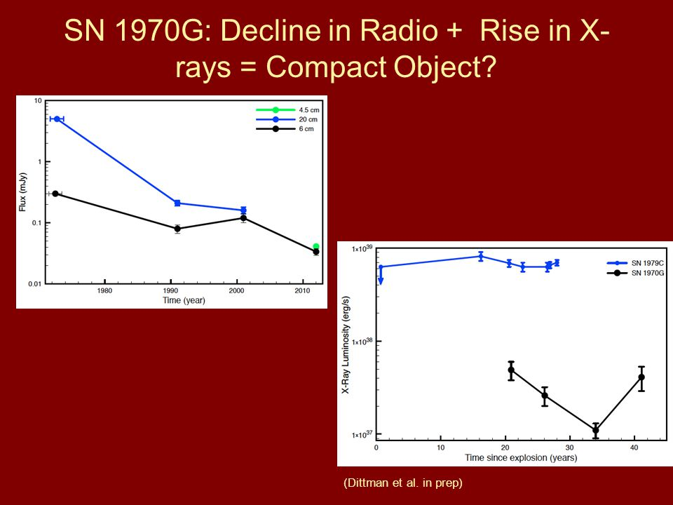 SN 1970G: Decline in Radio + Rise in X- rays = Compact Object? (Dittman et al. in prep)