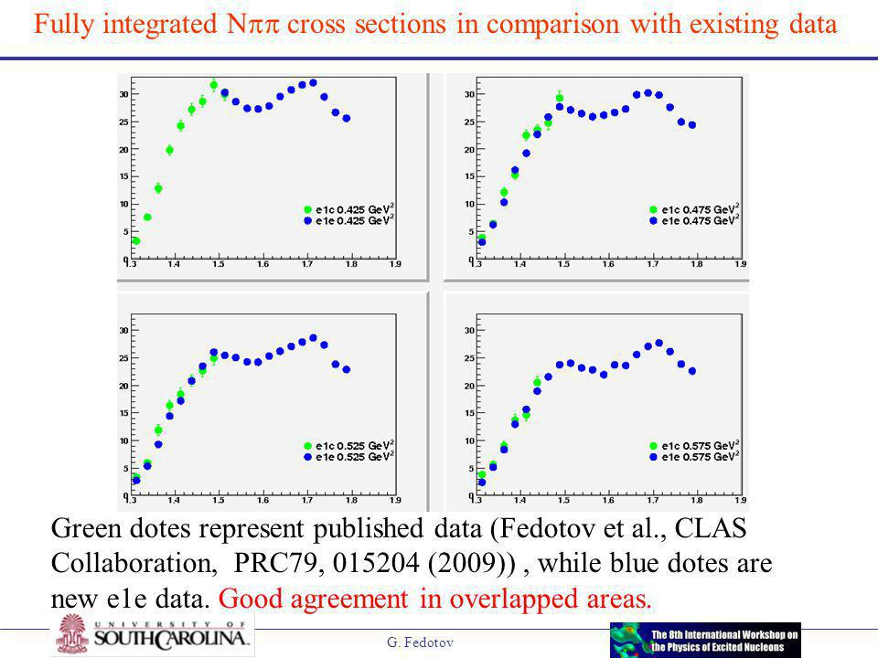 G. Fedotov Fully integrated N  cross sections in comparison with existing data Green dotes represent published data (Fedotov et al., CLAS Collaborat