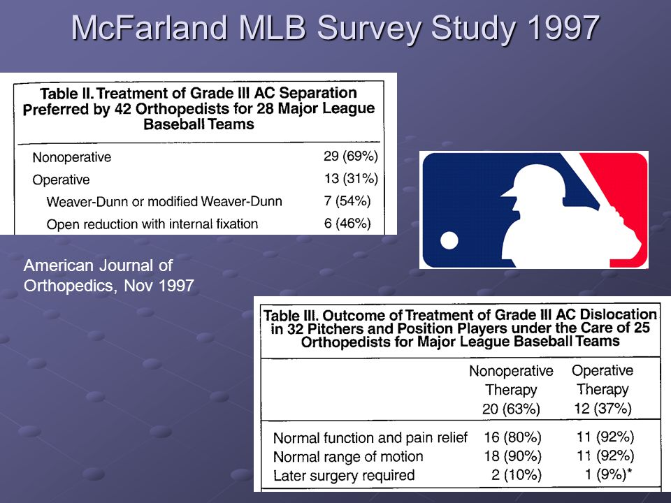 McFarland MLB Survey Study 1997 American Journal of Orthopedics, Nov 1997