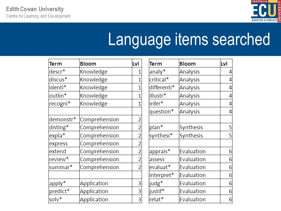 Centre for Learning and Development Edith Cowan University Language items searched TermBloomLvlTermBloomLvl descr*Knowledge1analy*Analysis4 discus*Knowledge1critical*Analysis4 identi*Knowledge1differenti*Analysis4 outlin*Knowledge1illustr*Analysis4 recogni*Knowledge1infer*Analysis4 question*Analysis4 demonstr*Comprehension2 disting*Comprehension2plan*Synthesis5 expla*Comprehension2synthesi*Synthesis5 expressComprehension2 extendComprehension2apprais*Evaluation6 review*Comprehension2assessEvaluation6 summar*Comprehension2evaluat*Evaluation6 interpret*Evaluation6 apply*Application3judg*Evaluation6 predict*Application3justif*Evaluation6 solv*Application3relat*Evaluation6