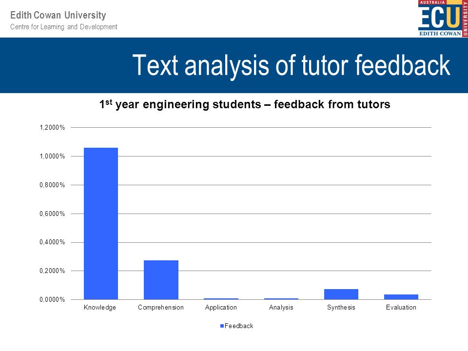 Centre for Learning and Development Edith Cowan University Text analysis of tutor feedback 1 st year engineering students – feedback from tutors