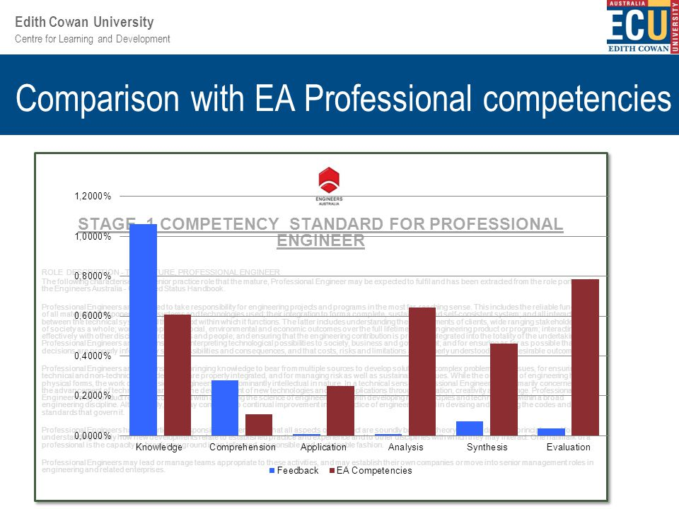 Centre for Learning and Development Edith Cowan University Comparison with EA Professional competencies STAGE 1 COMPETENCY STANDARD FOR PROFESSIONAL ENGINEER ROLE DESCRIPTION - THE MATURE, PROFESSIONAL ENGINEER The following characterises the senior practice role that the mature, Professional Engineer may be expected to fulfil and has been extracted from the role portrayed in the Engineers Australia - Chartered Status Handbook.